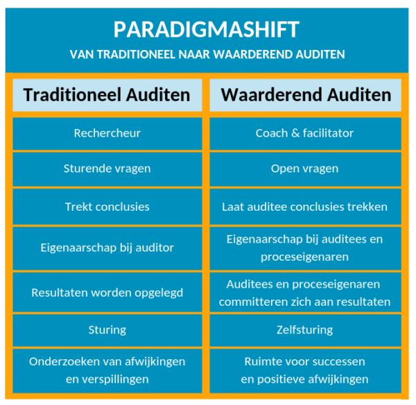 Paradigmashift van traditioneel naar waarderend auditen